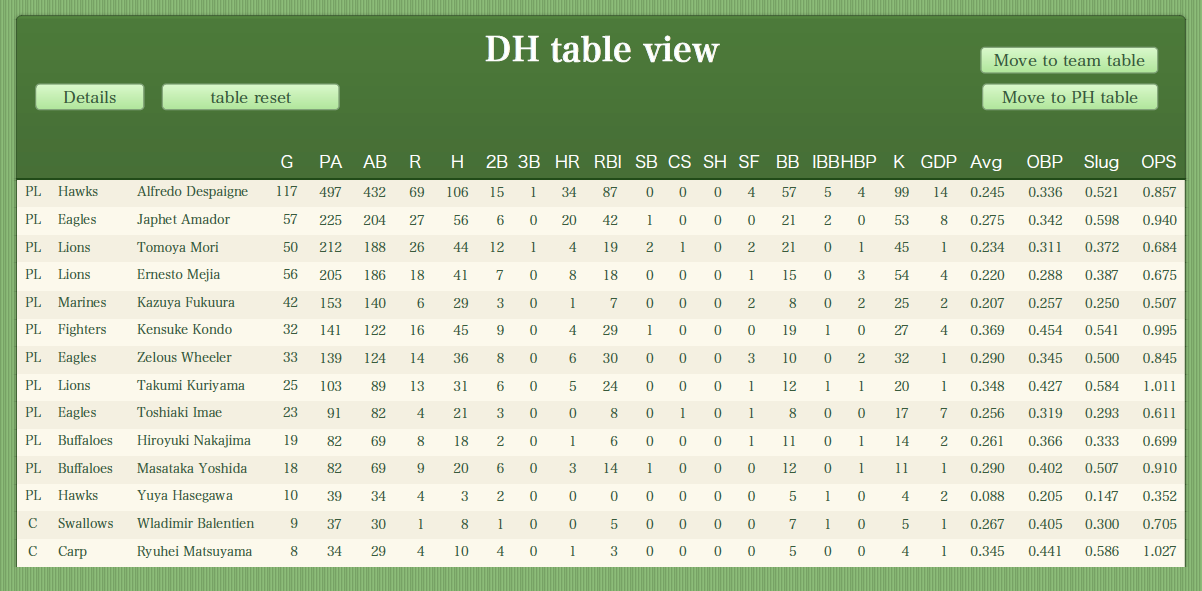 DH table