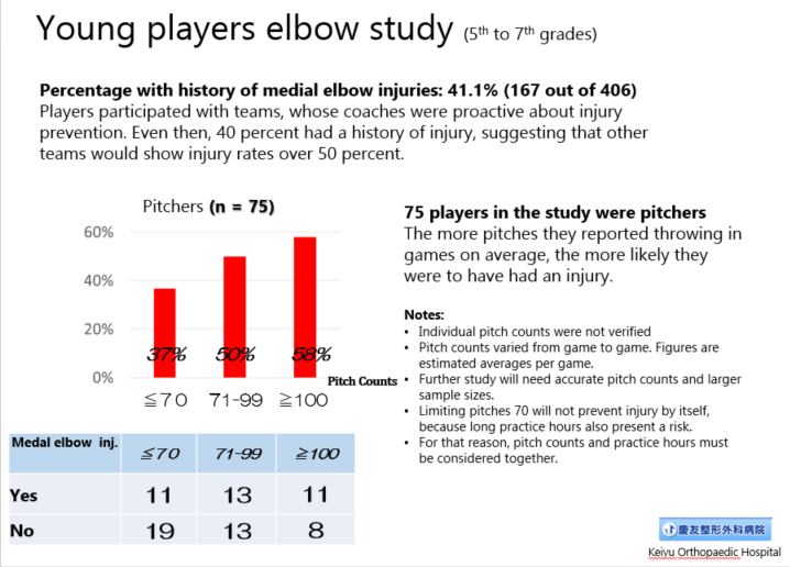 Youth player survey